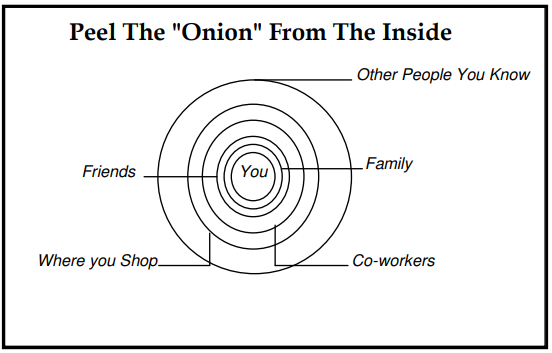 "Concentric circles starting with yourself in the middle, expanding to friends, family, co-workers, where you shop, and other people you know. Peel the ""Onion"" from the Inside."