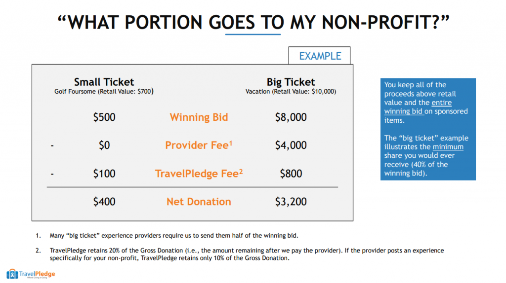 What Portion Goes to My Non-Profit