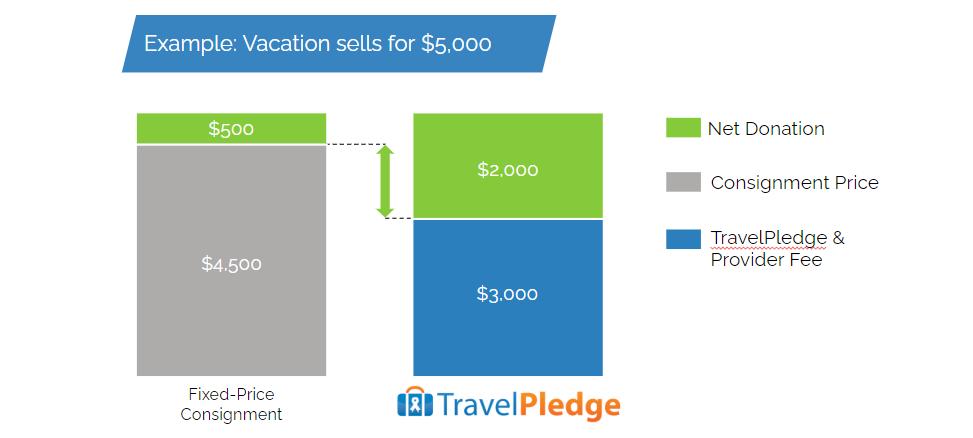 TravelPledge vs consignment