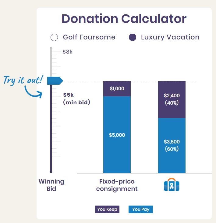 travelpledge donation calculator