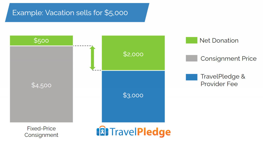 TravelPledge Vacation Example Bar Chart